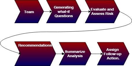 what is analysis methodology diagram
