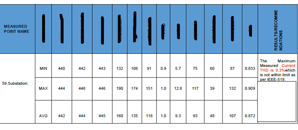 Harmonic Analysis - Sample worksheet