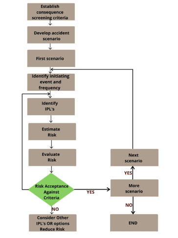 consecutive steps used to conduct the SIL classifications