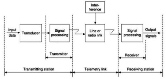 Block Diagram of Telemetry System