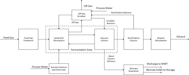 Figure - Simplified Process Flow Diagram for the Lanza Tech Process